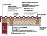 При устройстве любой кровли как утепленной, так и холодной нельзя забывать о гидроизоляции.