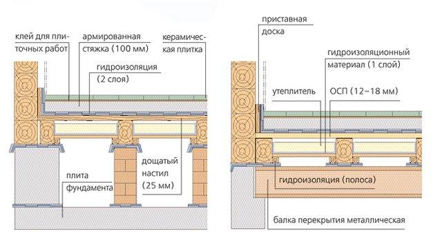 Конструкция полов по перекрытиям первого этажа.